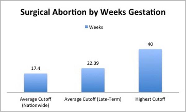 aborto-cuantas-semanas